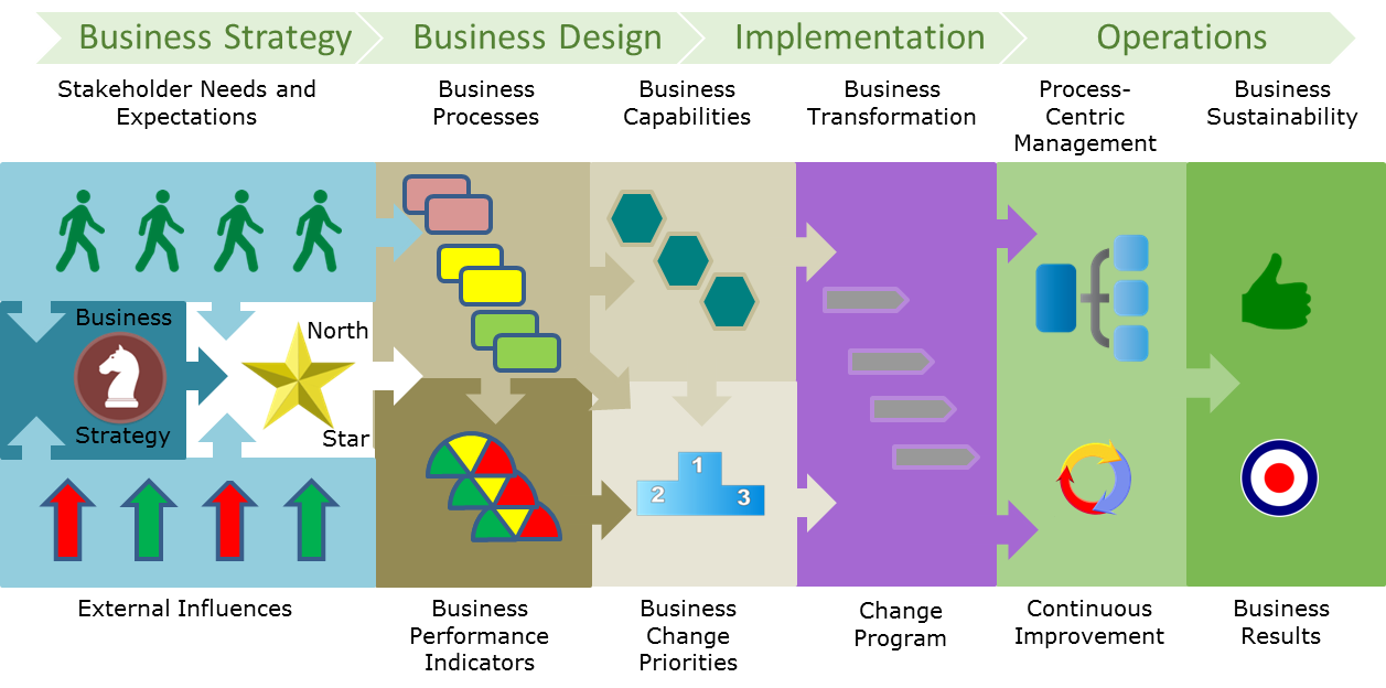 Architecture Design Process business architecture essentials - the business architecture
