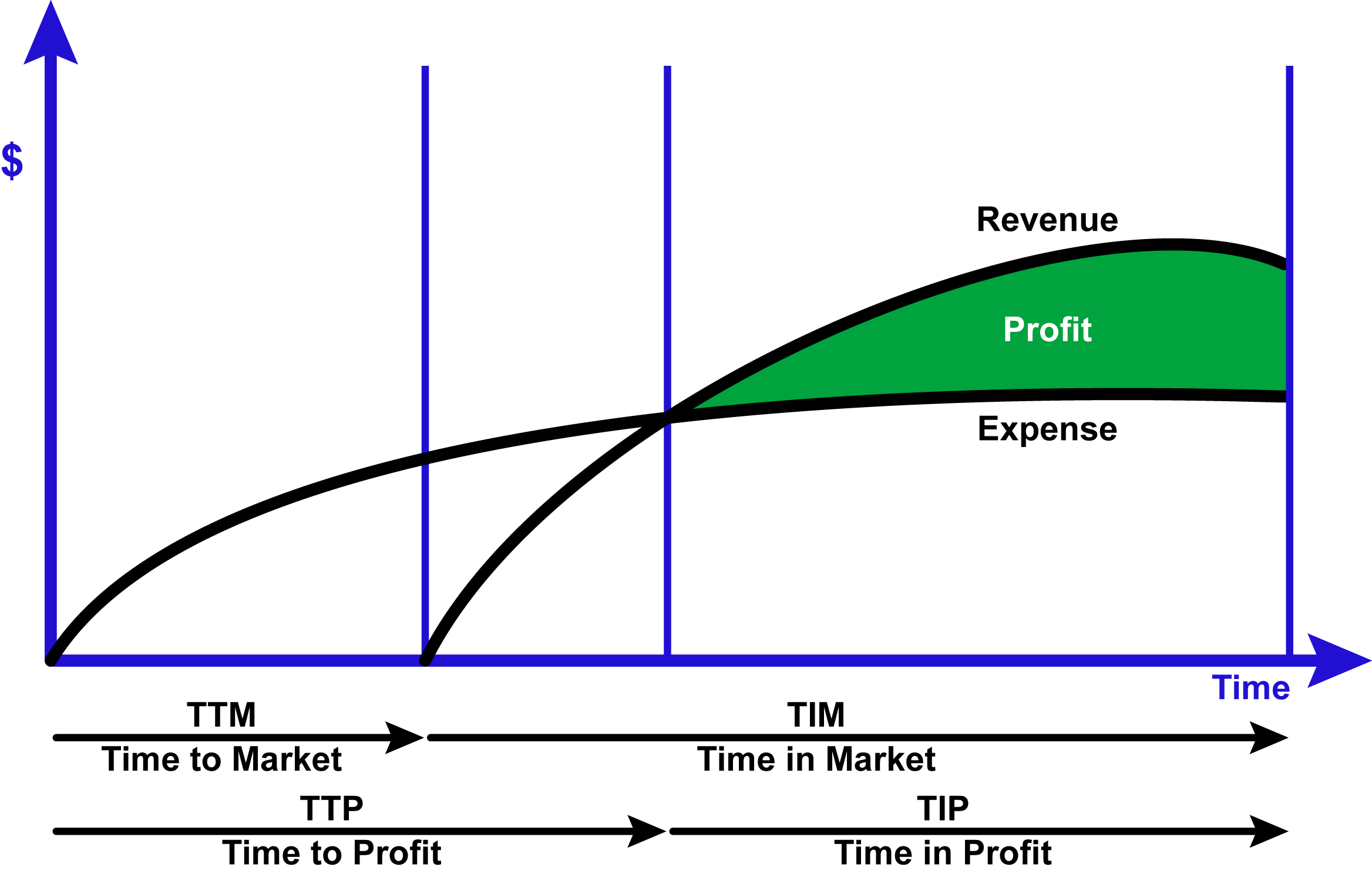 ibp-chart