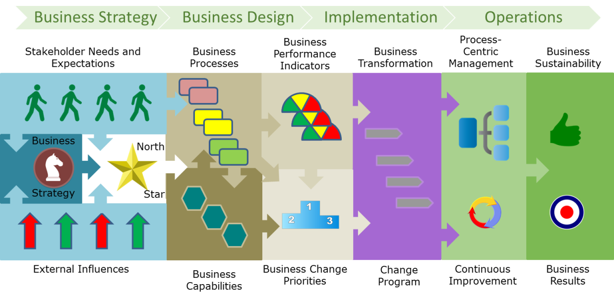 Business architecture essentials aligning your capabilities and business concept object approach to defining the capability map adding to the business process architecture from article 5 earlier wajeb Gallery