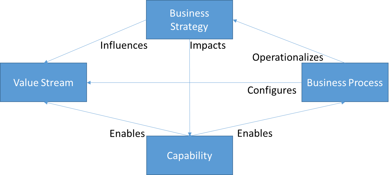 Business architecture essentials aligning your capabilities figure 2 accmission Images