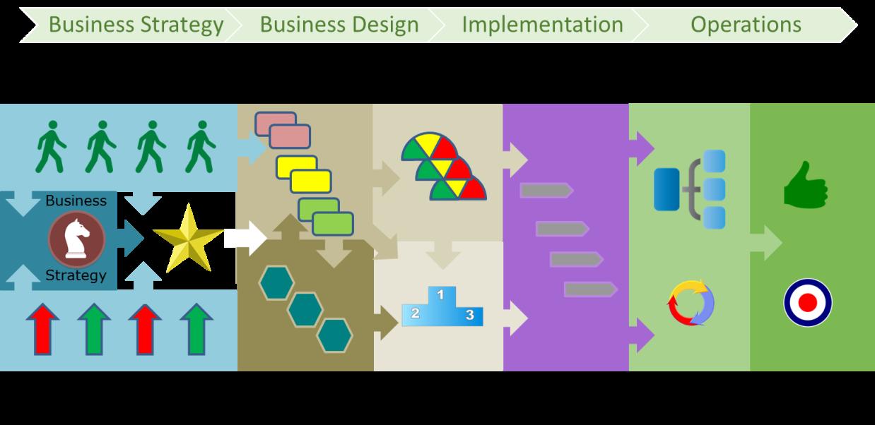 Business architecture essentials measuring performance process figure 1 flashek Gallery